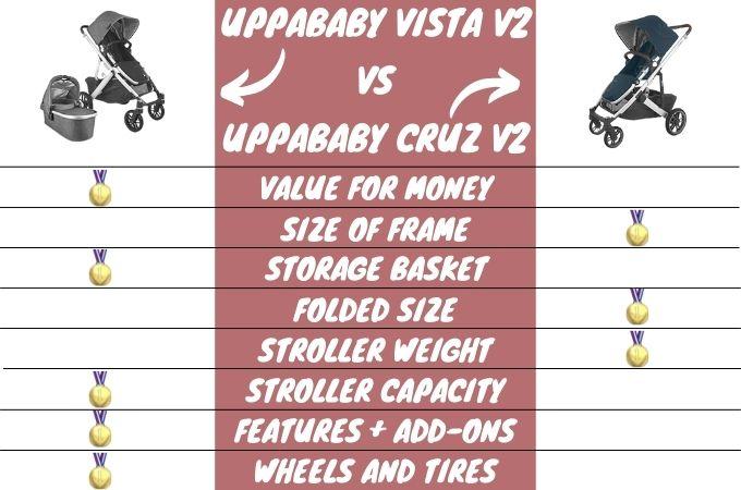 Uppababy Vista vs Upababy Cruz Pram Comparison